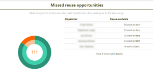 Missed Resuse Opportunities