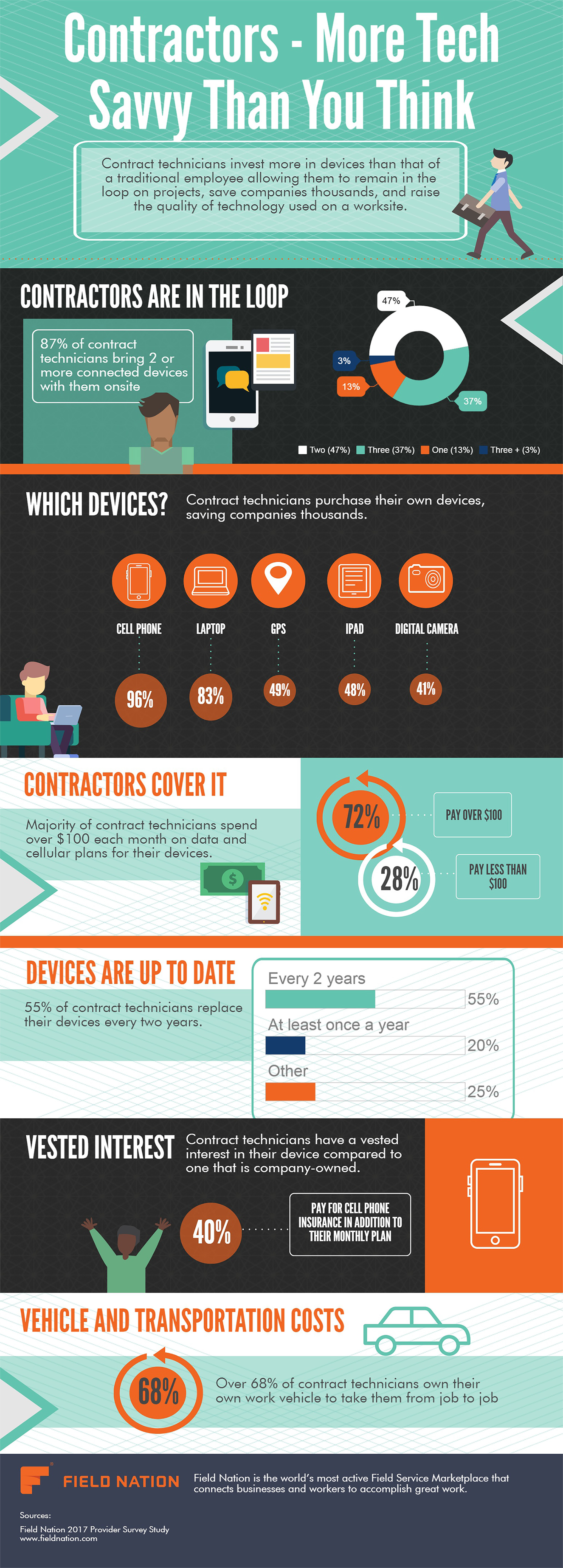 Contractors – More Tech Savvy than you Think