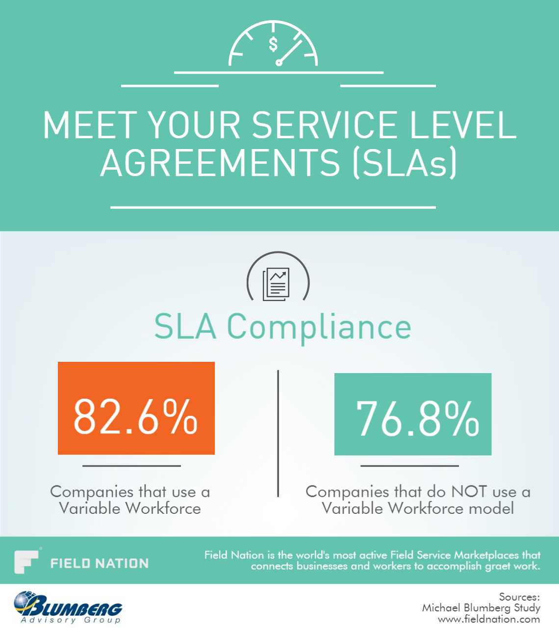 Meet Your Service Level Agreements Slas With Contingent Labor