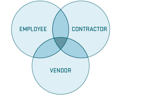blended workforce venn diagram